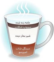 قهوه اسپرسو موکای طعم دار